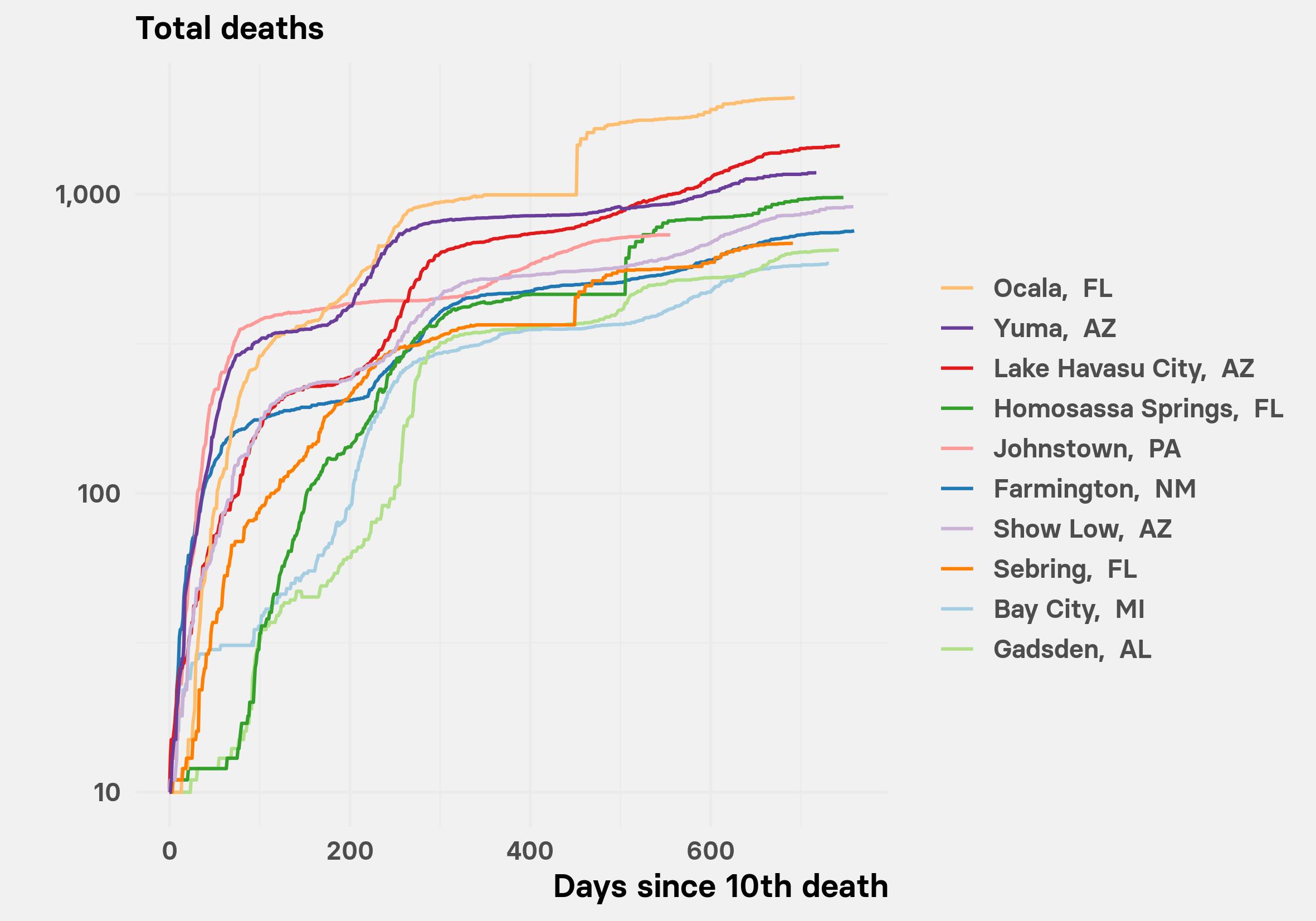 worst cities trajectories