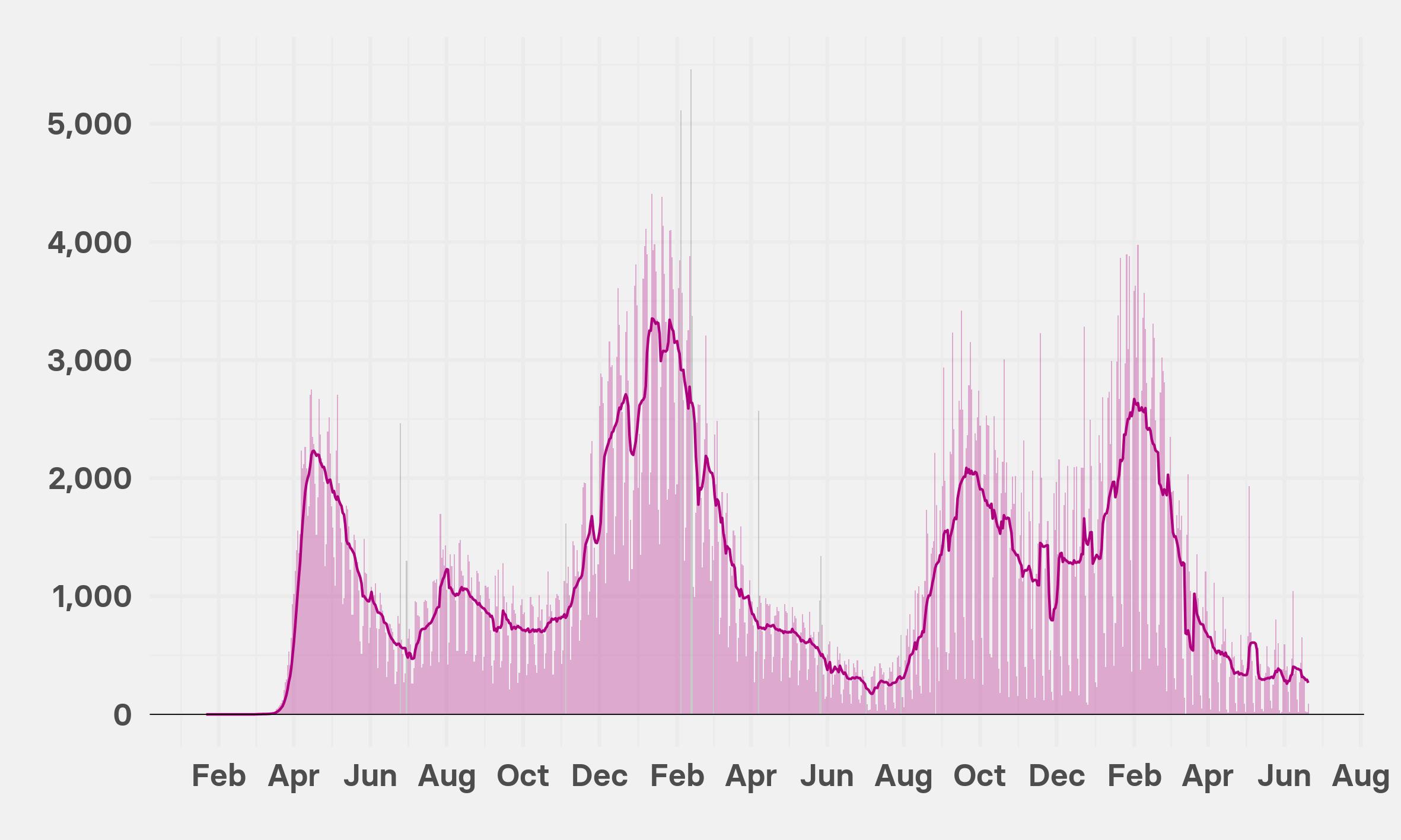 US COVID-19 deaths timeline